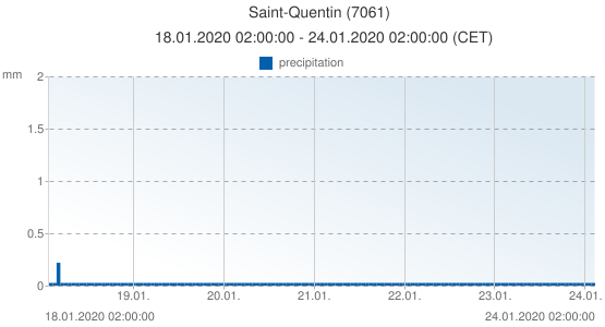 Saint-Quentin, France (7061): precipitation: 18.01.2020 02:00:00 - 24.01.2020 02:00:00 (CET)